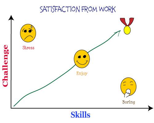 work-satisfaction