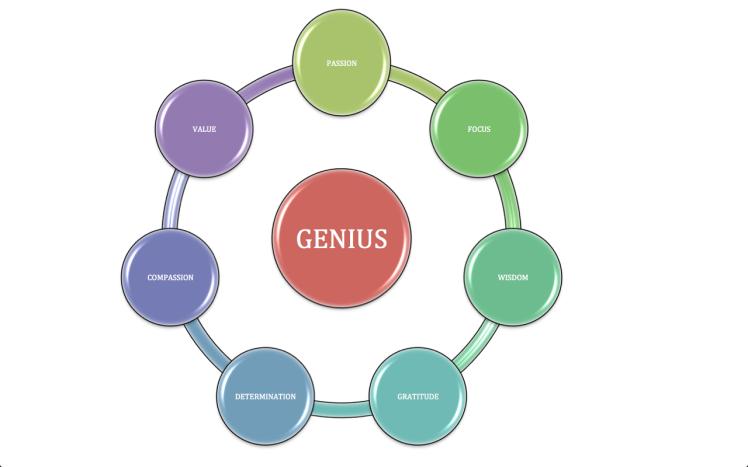 7 Elements Of Genius
